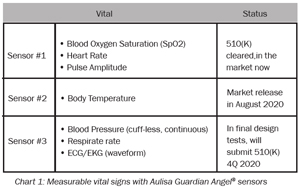 Aulisa Medical USA, Inc.: Delivering Complete Multi-function Vital Signs Monitoring and Alarm Systems
